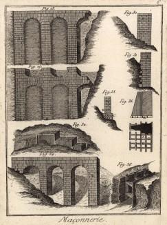 Кирпичная кладка. Аркады, пилоны (Ивердонская энциклопедия. Том VII. Швейцария, 1778 год)