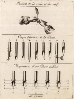 Искусство чистописания. Виды перьев, очинка перьев (Ивердонская энциклопедия. Том IV. Швейцария, 1777 год)