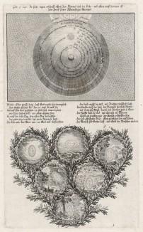 1. Создание небесных сфер, Земли, Солнца, звёзд 2. Создание воды, тверди, растений, птиц, животных, человека (из Biblisches Engel- und Kunstwerk -- шедевра германского барокко. Гравировал неподражаемый Иоганн Ульрих Краусс в Аугсбурге в 1700 году)