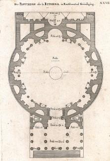 План римского Пантеона.