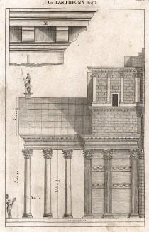 Архитектурные элементы римского Пантеона.