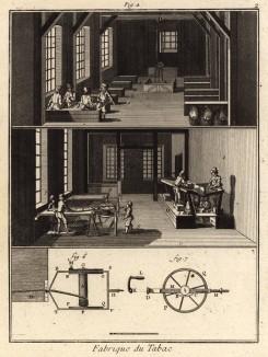 Табачная фабрика. Обработка табака (Ивердонская энциклопедия. Том X. Швейцария, 1780 год)