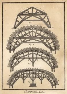 Плотницкие работы. Виды сводов (Ивердонская энциклопедия. Том III. Швейцария, 1776 год)