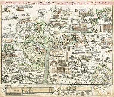 Таблица, демонстрирующая различные виды фортификационных сооружений и артиллерийских орудий XVIII века.