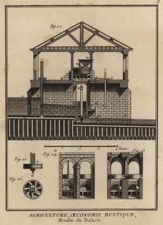 Мельница Базакля, её конструкция и элементы. (Ивердонская энциклопедия. Том I. Швейцария, 1775 год)