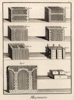 Кирпичная кладка (Ивердонская энциклопедия. Том VII. Швейцария, 1778 год)